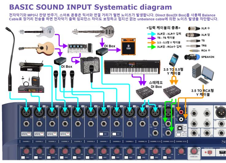 BASIC SOUND SYSTEM 입력 계통도 crop