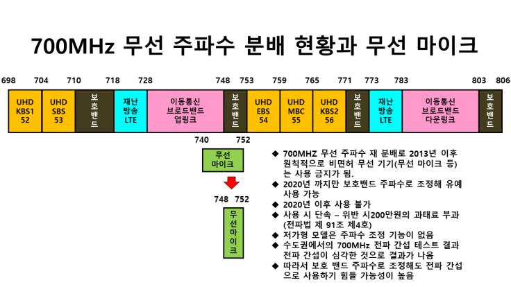 700MHz 무선 주파수 분배 현황과 무선 마이크