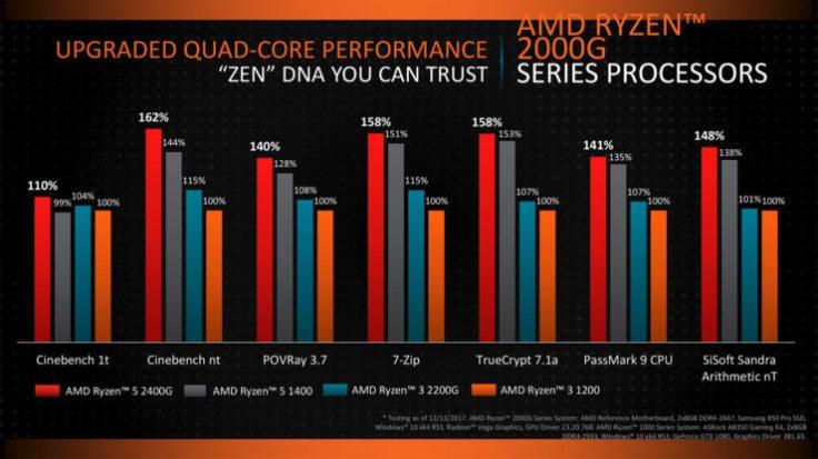 AMD-Ryzen-APU_Performance-740x416