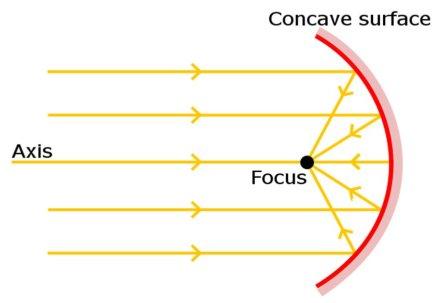 concave-surface-satelite