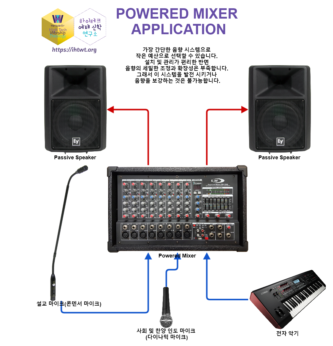 Powered Mixer Application