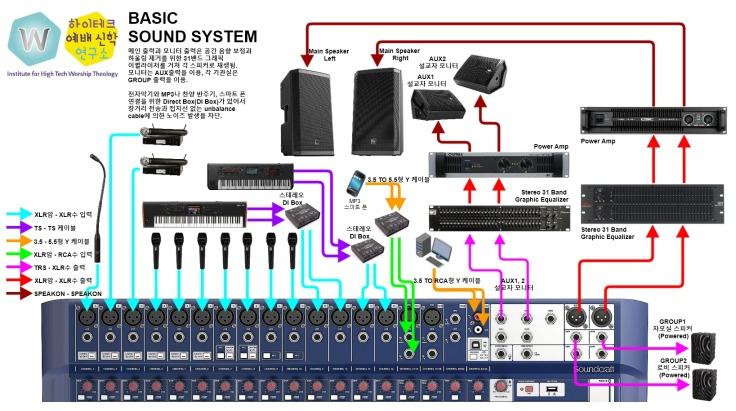 기본 음향 시스템